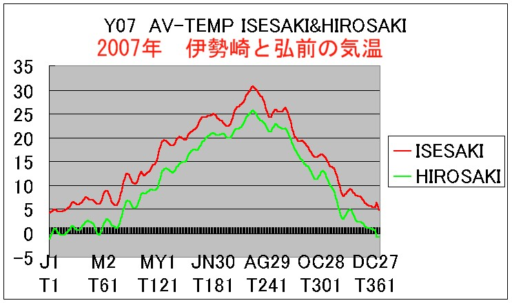 2007年の気温
