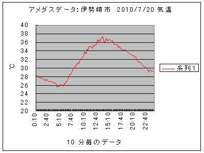 2010_07_20
