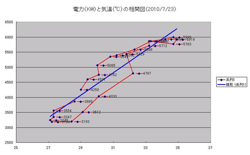 P_vs_temp_20100723