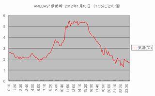 Amedas_temp_isesaki_120116_s