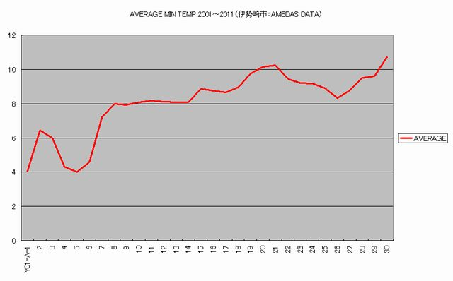 Average_min_temp_20012011isesakiame
