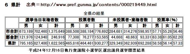 Gunma_syousenkyku_kakutei_121216