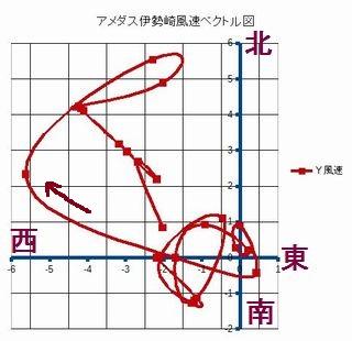 Iob_2017_amedas_wind_vector_chart_e
