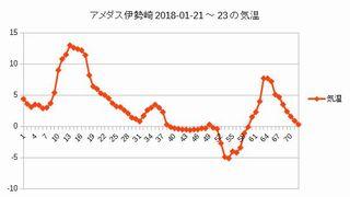 Iob_2018_amedas_isesaki_temp2018012