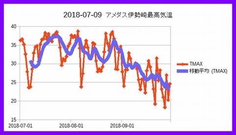 Iob_2020_amedas_isesaki_max_temp_20